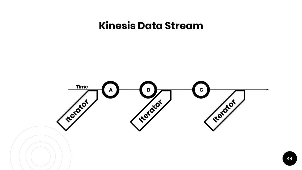 44 Kinesis Data Stream A Time Iterator B Iterat...