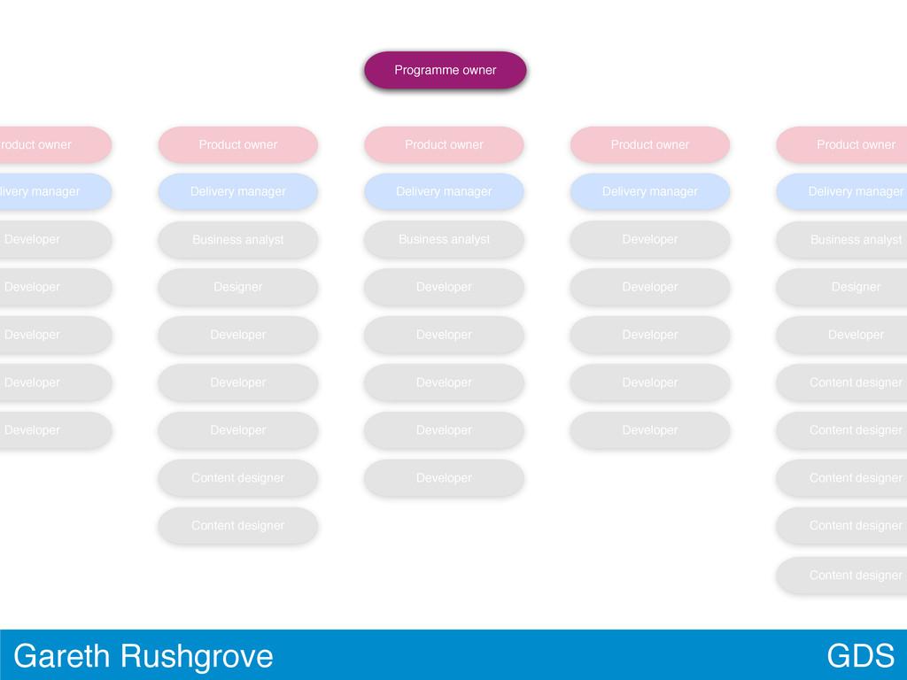 GDS Gareth Rushgrove Product owner livery manag...
