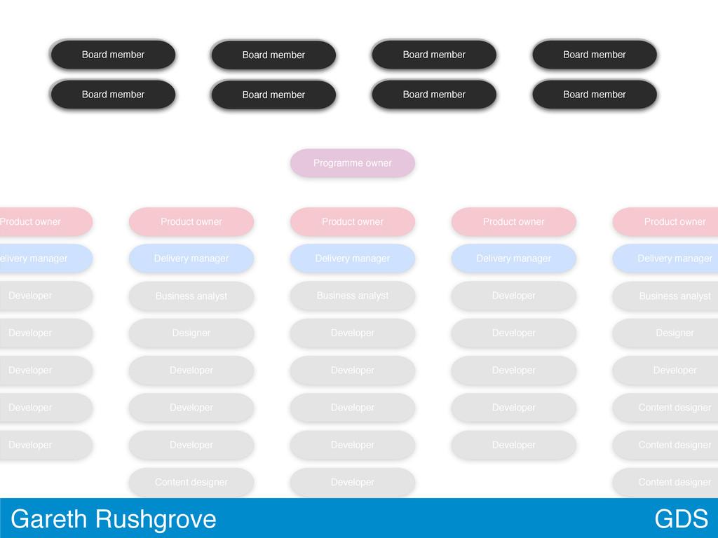 Product owner elivery manager Developer Develop...
