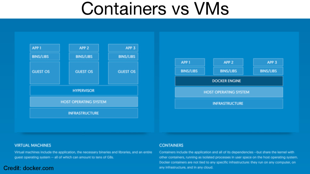 Containers vs VMs Credit: docker.com