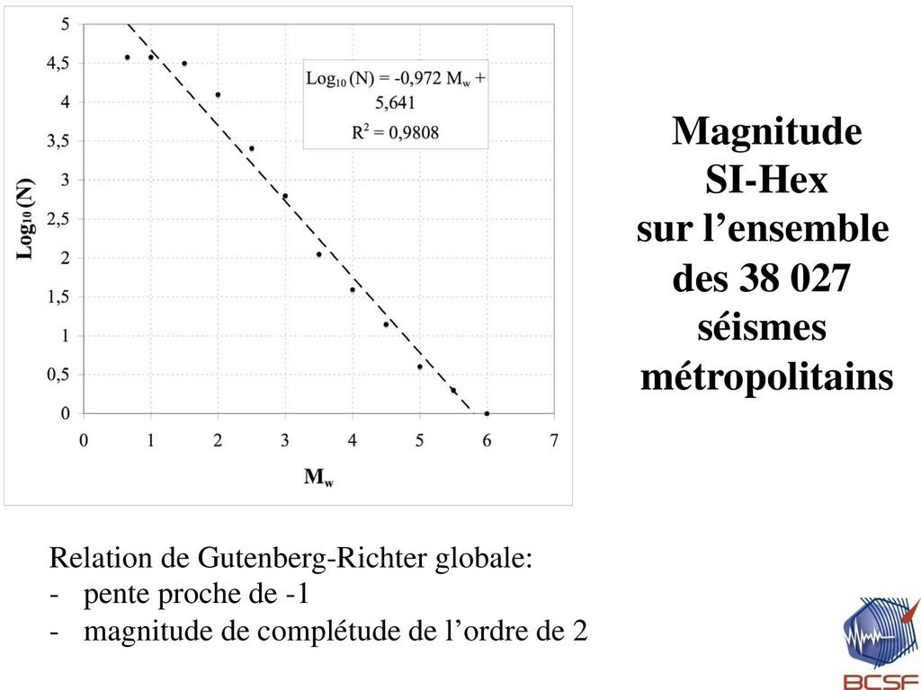 Magnitude SI-Hex sur l'ensemble des 38 027 séis...