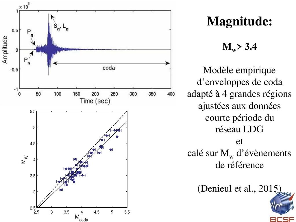 Magnitude: Mw > 3.4 Modèle empirique d'envelopp...