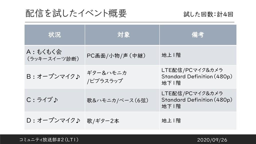 状況 対象 備考 A : もくもく会 (ラッキースイーツ診断) PC画面/小物/声(中継) 地...