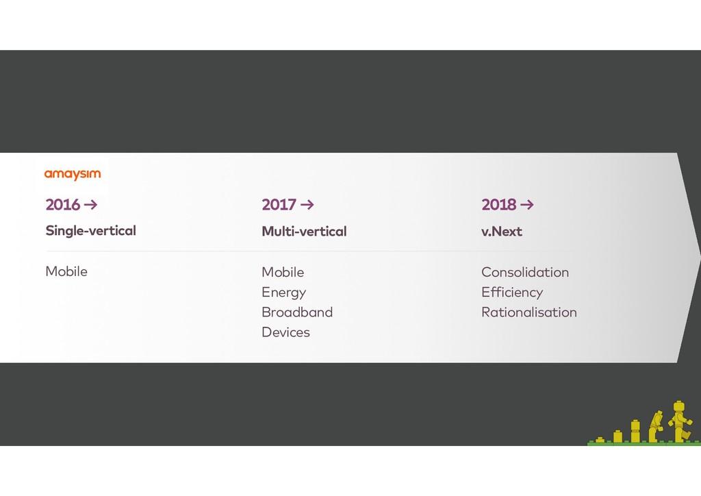 2016 → Single-vertical Mobile 2017 → Multi-vert...