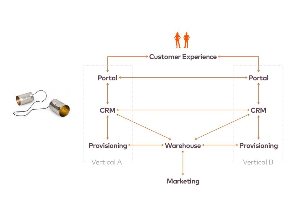 CRM Portal Provisioning Warehouse Marketing CRM...