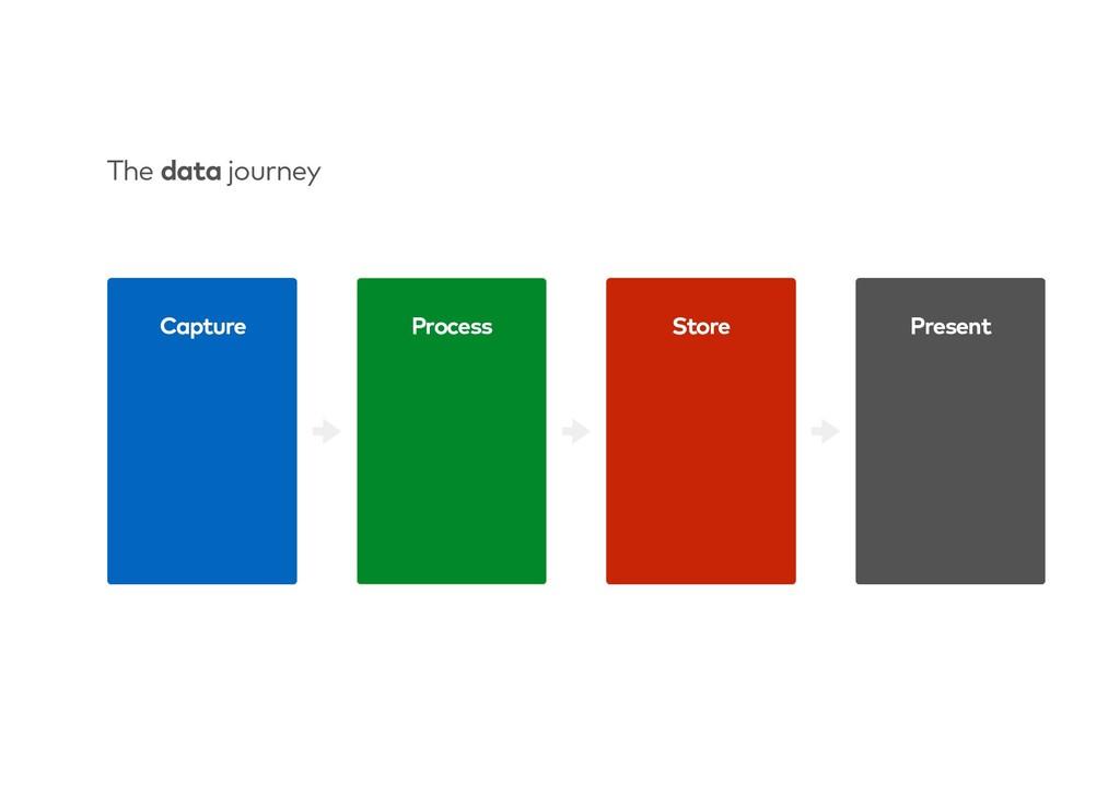 Process Store Present Capture The data journey