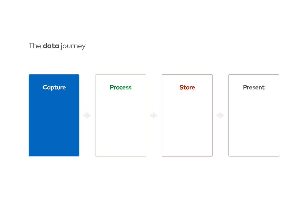 Store Capture Process Present The data journey