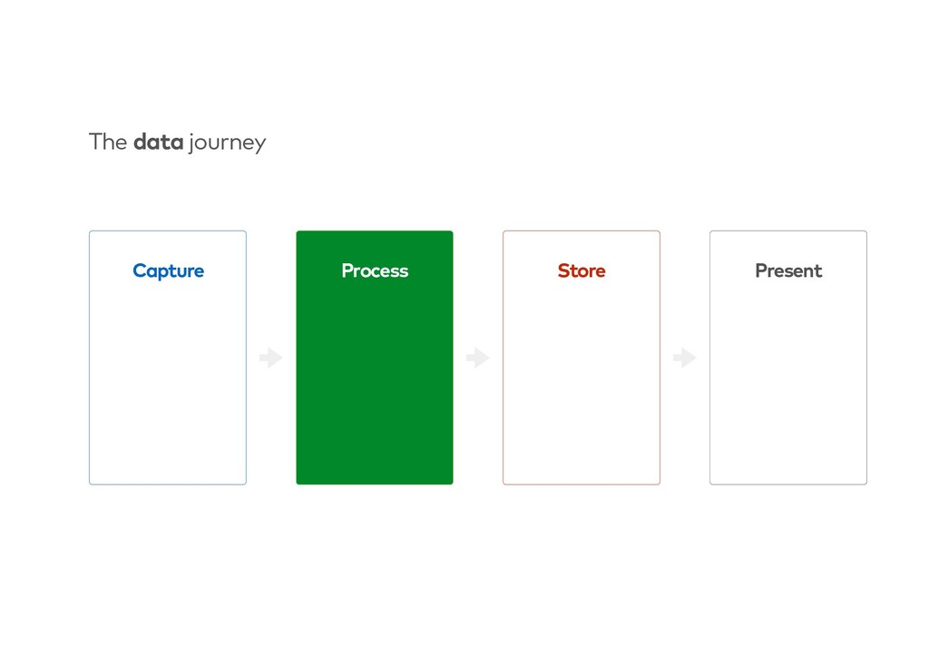 Store Process Present The data journey Capture