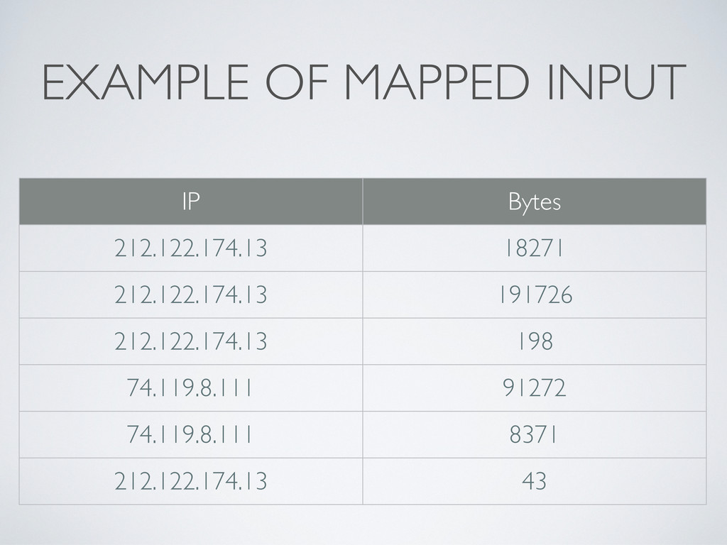 EXAMPLE OF MAPPED INPUT IP Bytes 212.122.174.13...