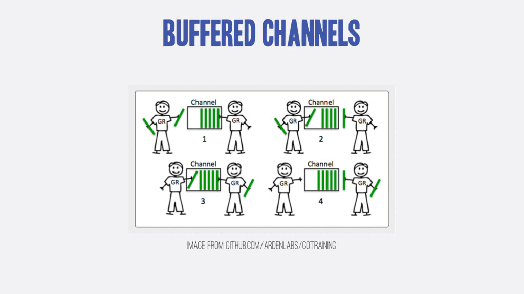 Buffered Channels Image from github.com/ardenla...