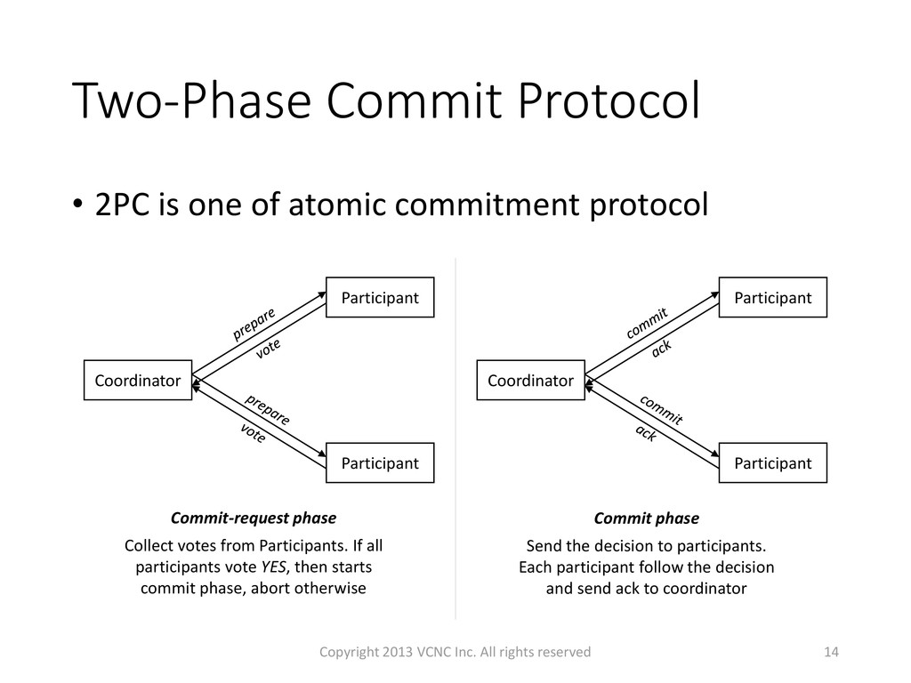 Two-Phase Commit Protocol • 2PC is one of atomi...