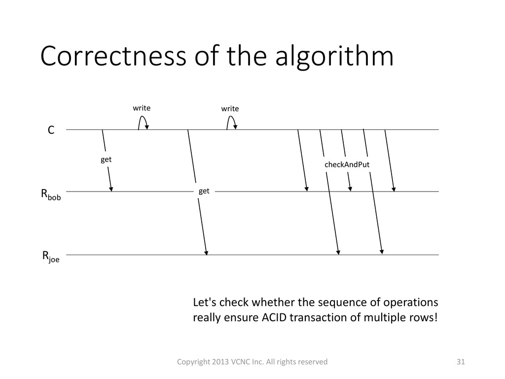 Correctness of the algorithm 31 Let's check whe...