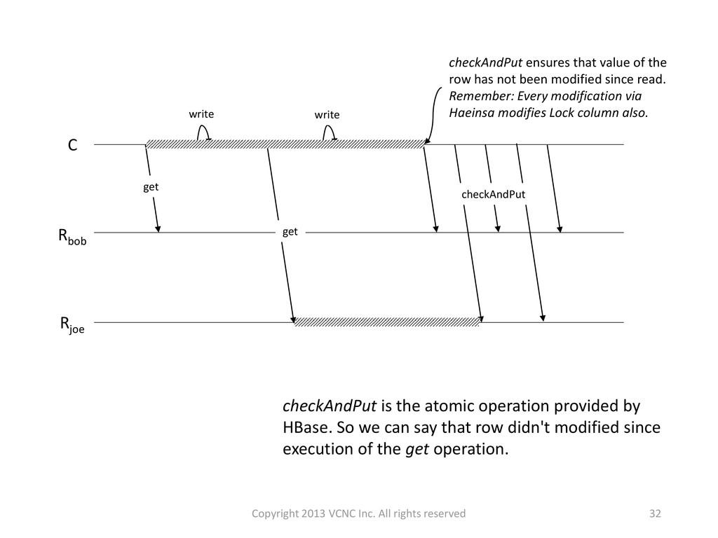 32 checkAndPut is the atomic operation provided...