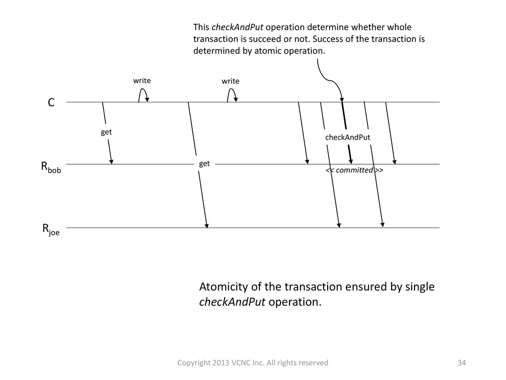 34 Atomicity of the transaction ensured by sing...