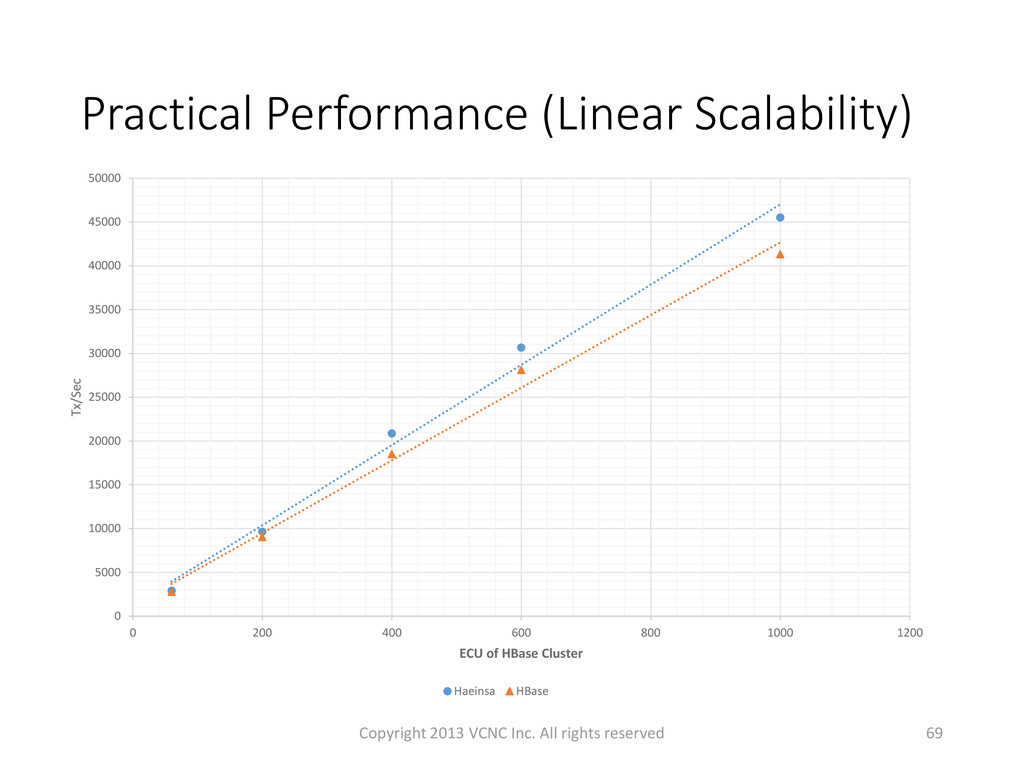 Practical Performance (Linear Scalability) Copy...