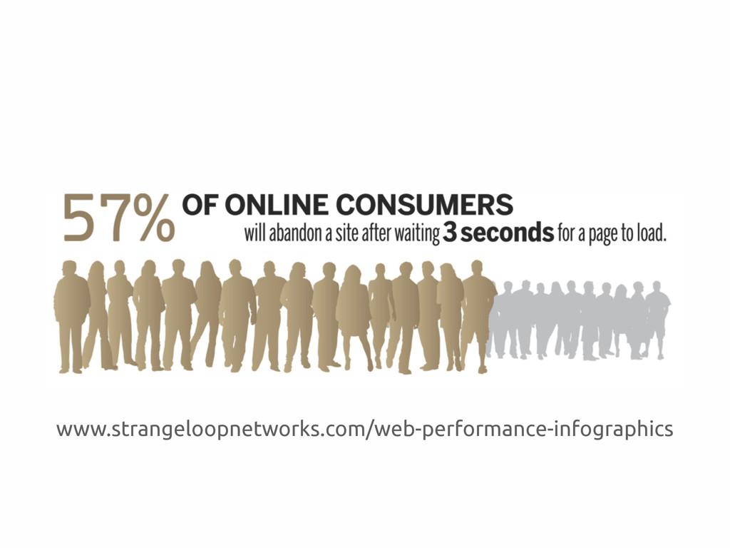 www.strangeloopnetworks.com/web-performance-inf...