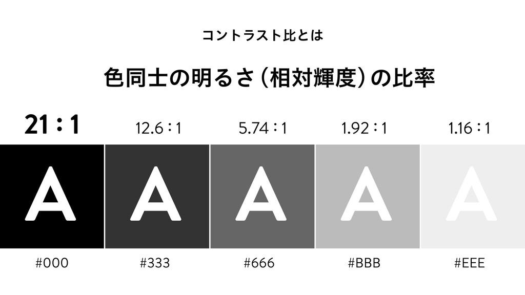 ίϯτϥετൺͱ ৭ಉͷ໌Δ͞ ʢ૬ରًʣ ͷൺ 21 : 1 A A A A A 1...
