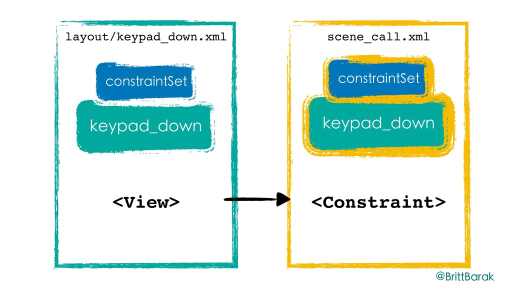 layout/keypad_down.xml <View> keypad_down const...