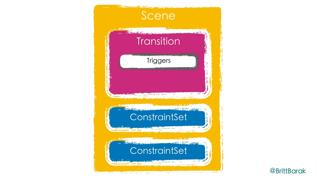 Scene Transition ConstraintSet ConstraintSet Tr...