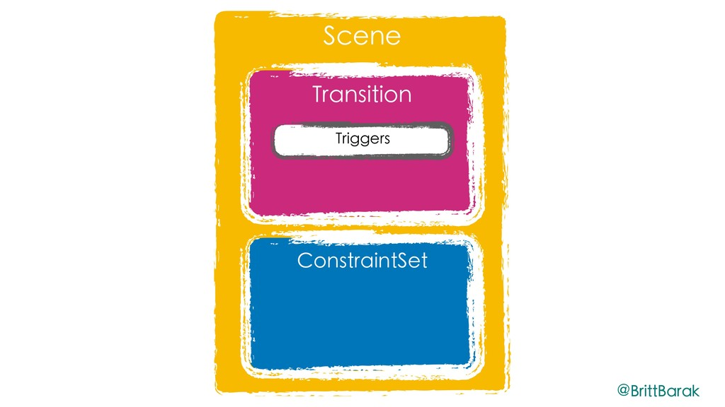 Scene Transition Triggers ConstraintSet @BrittB...