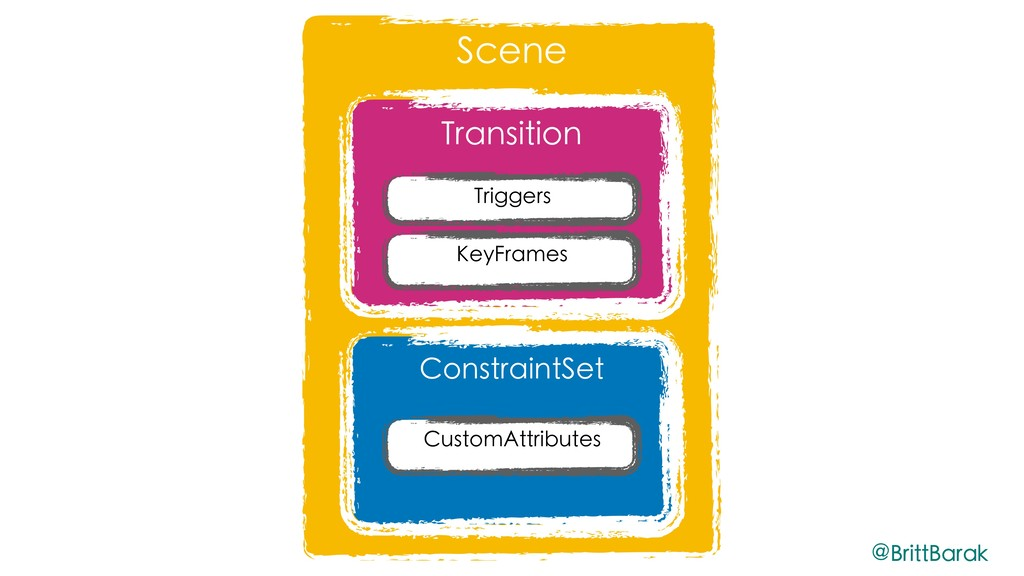 Scene Transition Triggers ConstraintSet CustomA...