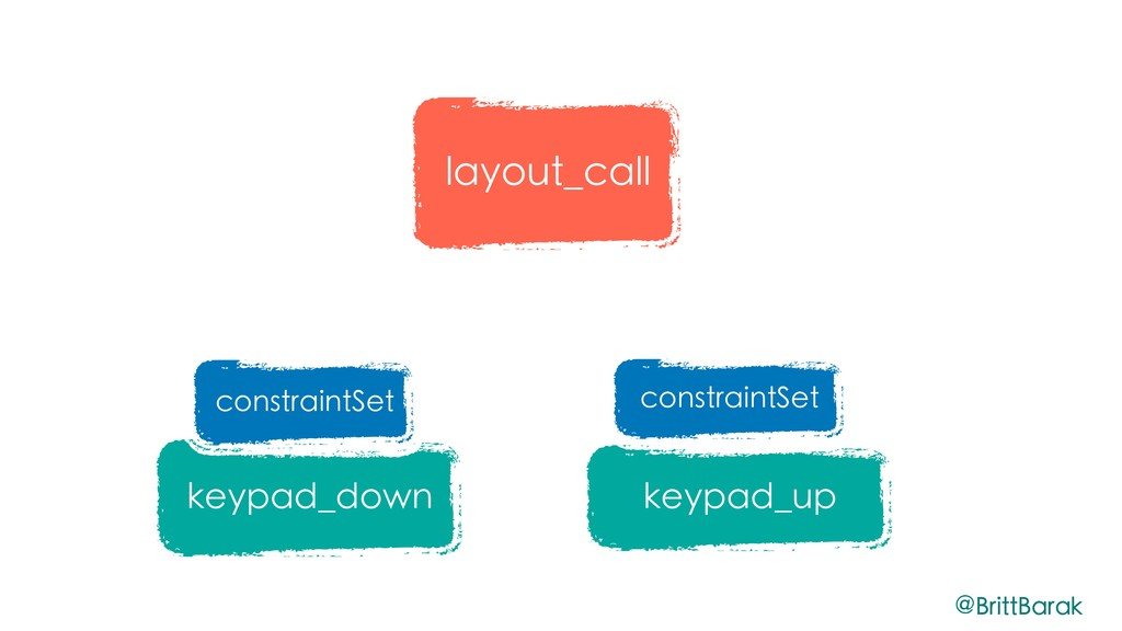 layout_call keypad_down keypad_up constraintSet...