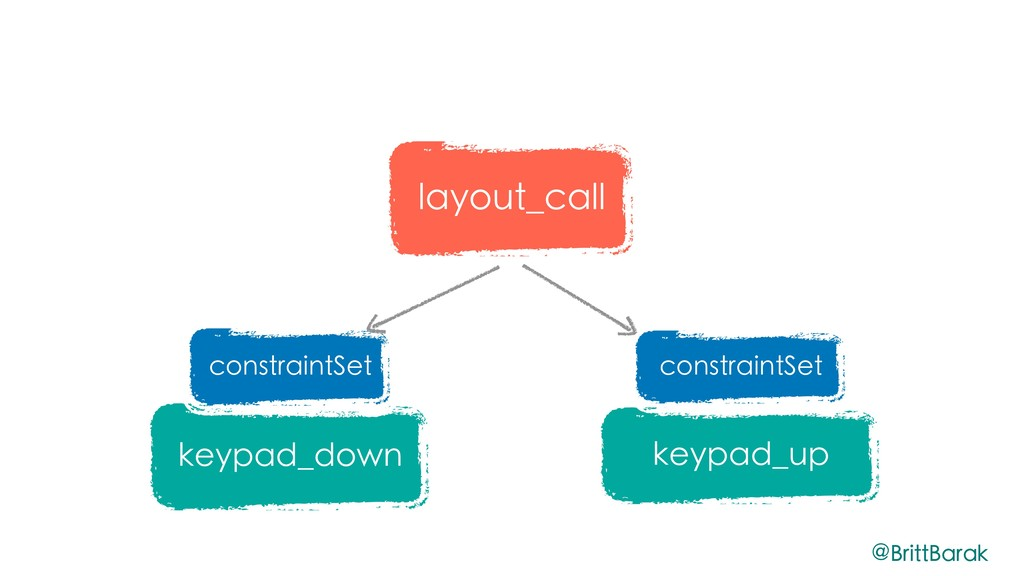 keypad_down keypad_up constraintSet constraintS...