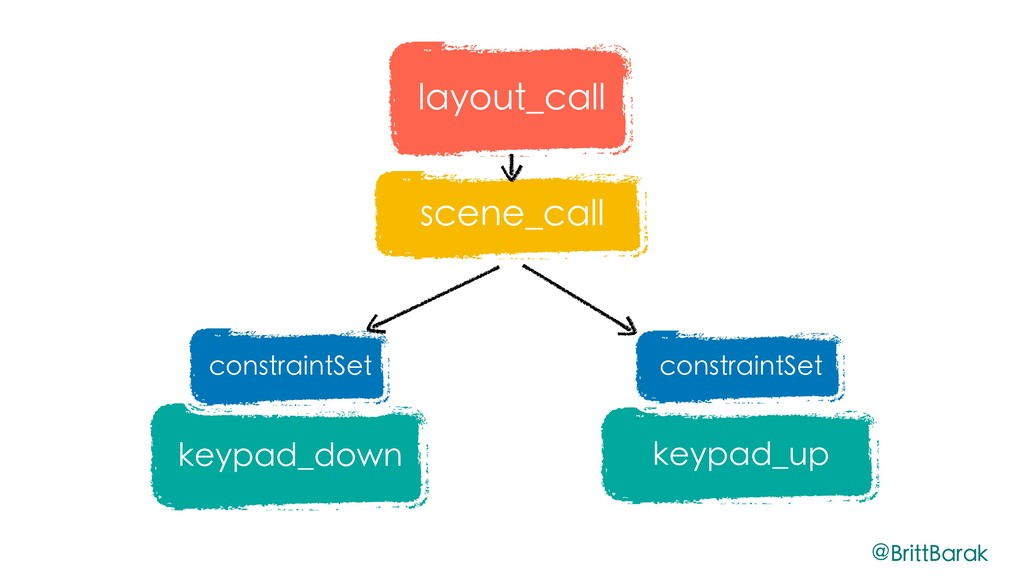keypad_down scene_call keypad_up constraintSet ...