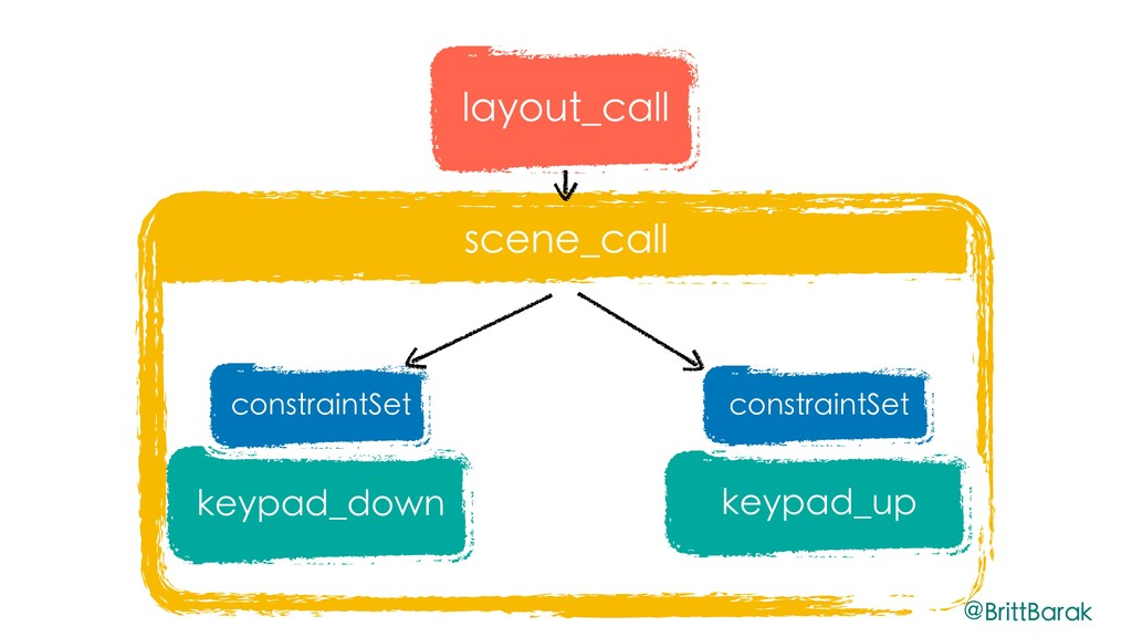 scene_call keypad_down keypad_up constraintSet ...