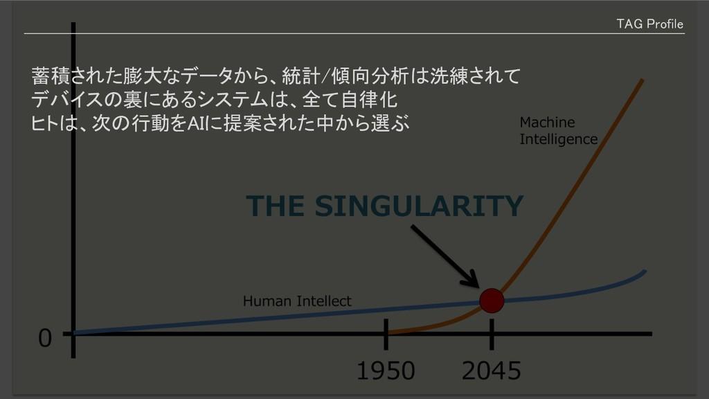 TAG Profile 蓄積された膨大なデータから、統計/傾向分析は洗練されて デバイスの裏に...