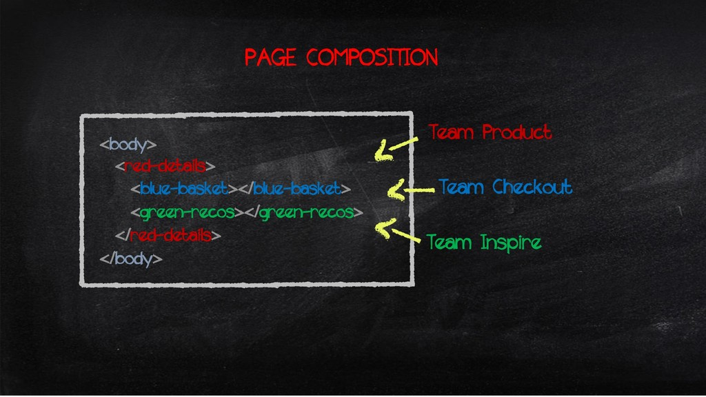 PAGE COMPOSITION <body> <red-details> <blue-bas...