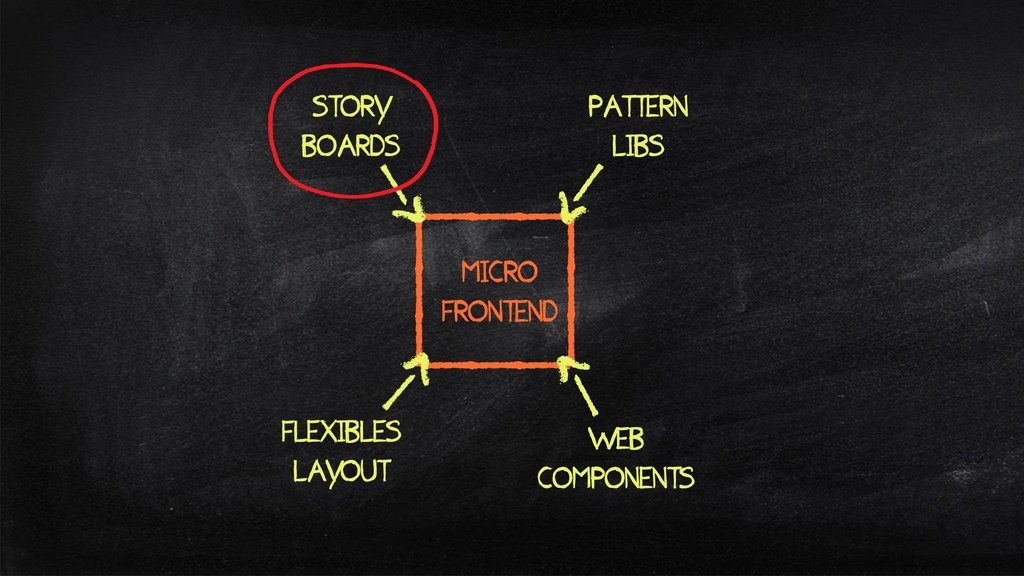 MICRO FRONTEND WEB COMPONENTS PATTERN LIBS FLEX...