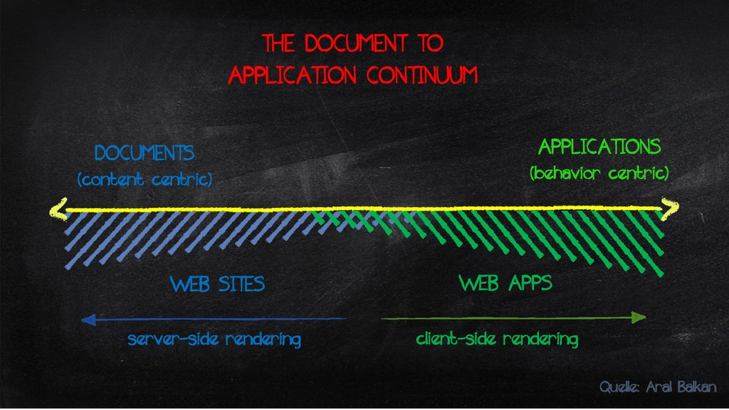 DOCUMENTS (content centric) THE DOCUMENT TO APP...