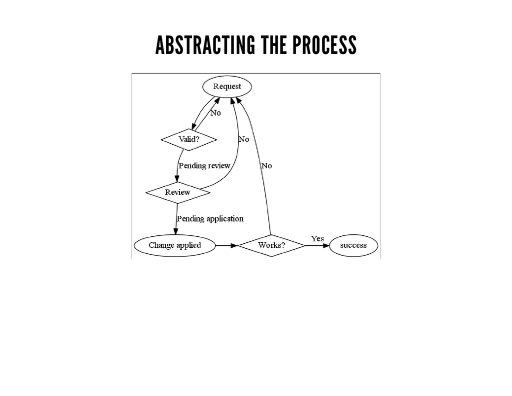 ABSTRACTING THE PROCESS