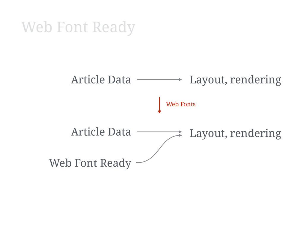 Article Data Layout, rendering Article Data Lay...