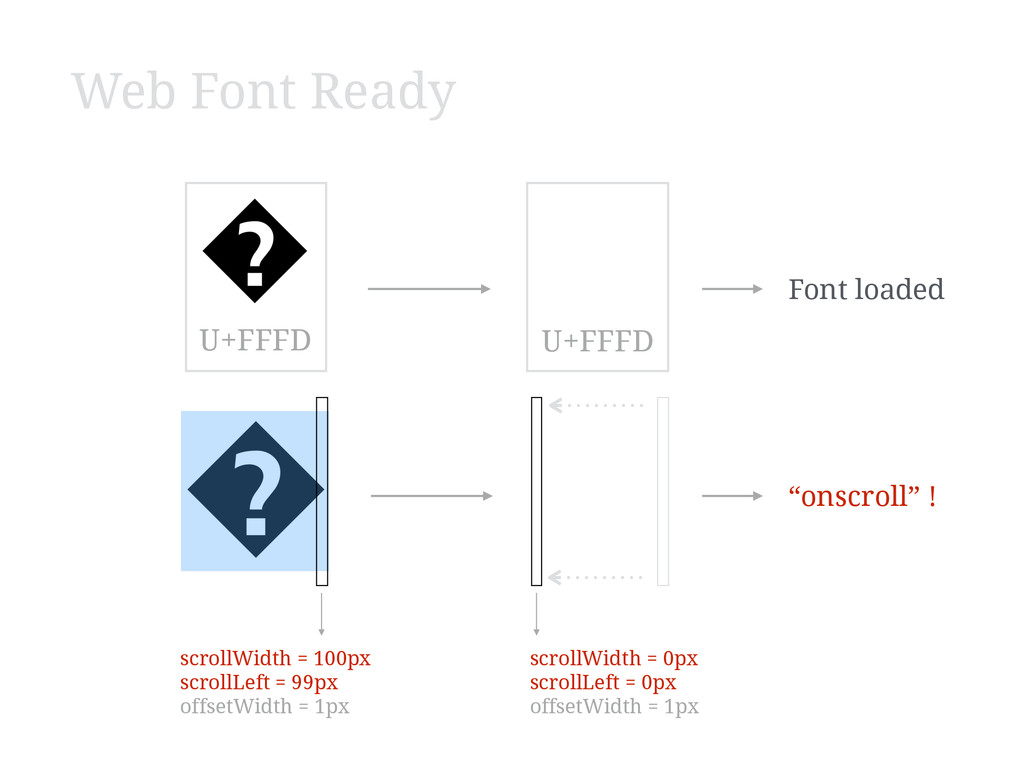 U+FFFD U+FFFD scrollWidth = 100px scrollLeft = ...