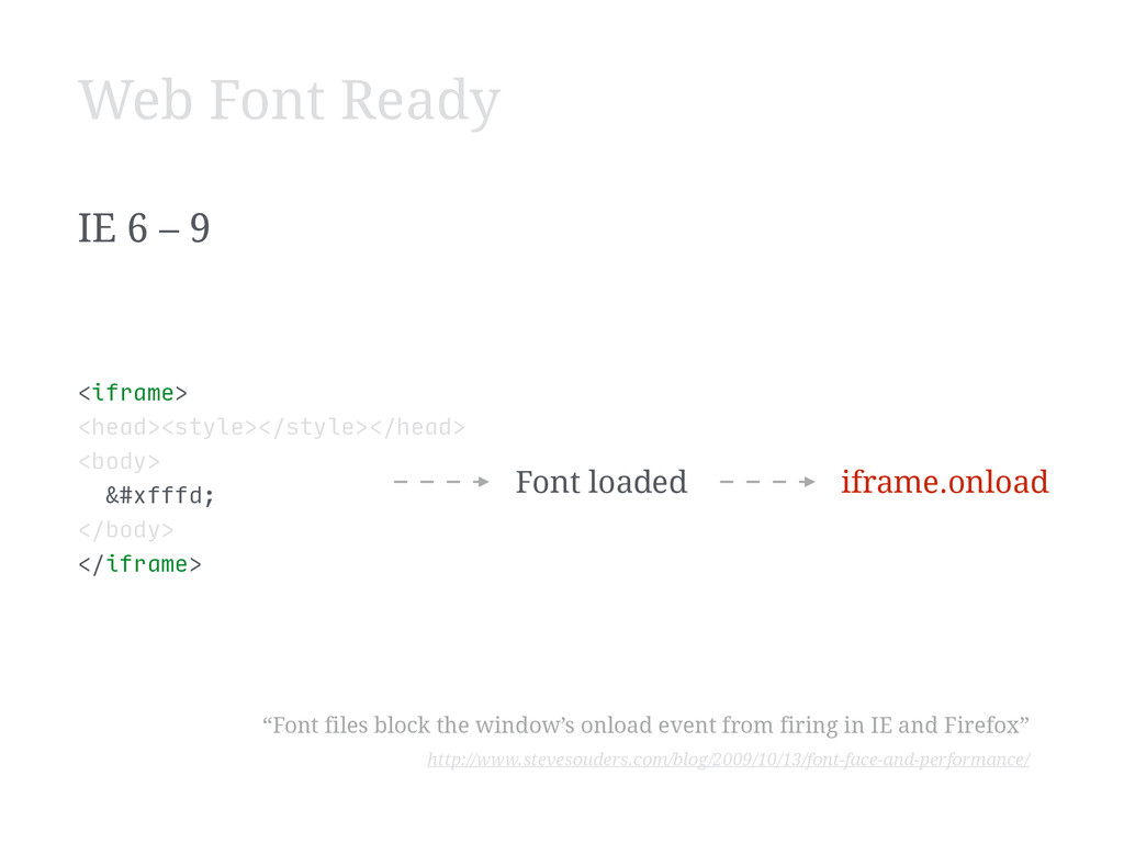 IE 6 – 9 <iframe> <head><style></style></h...