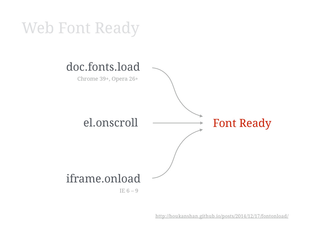 doc.fonts.load iframe.onload el.onscroll Font R...