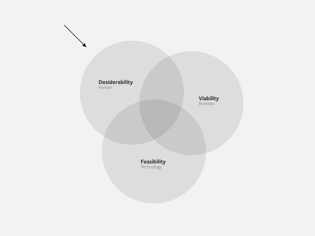 Desiderability Human Business Technology Viabil...