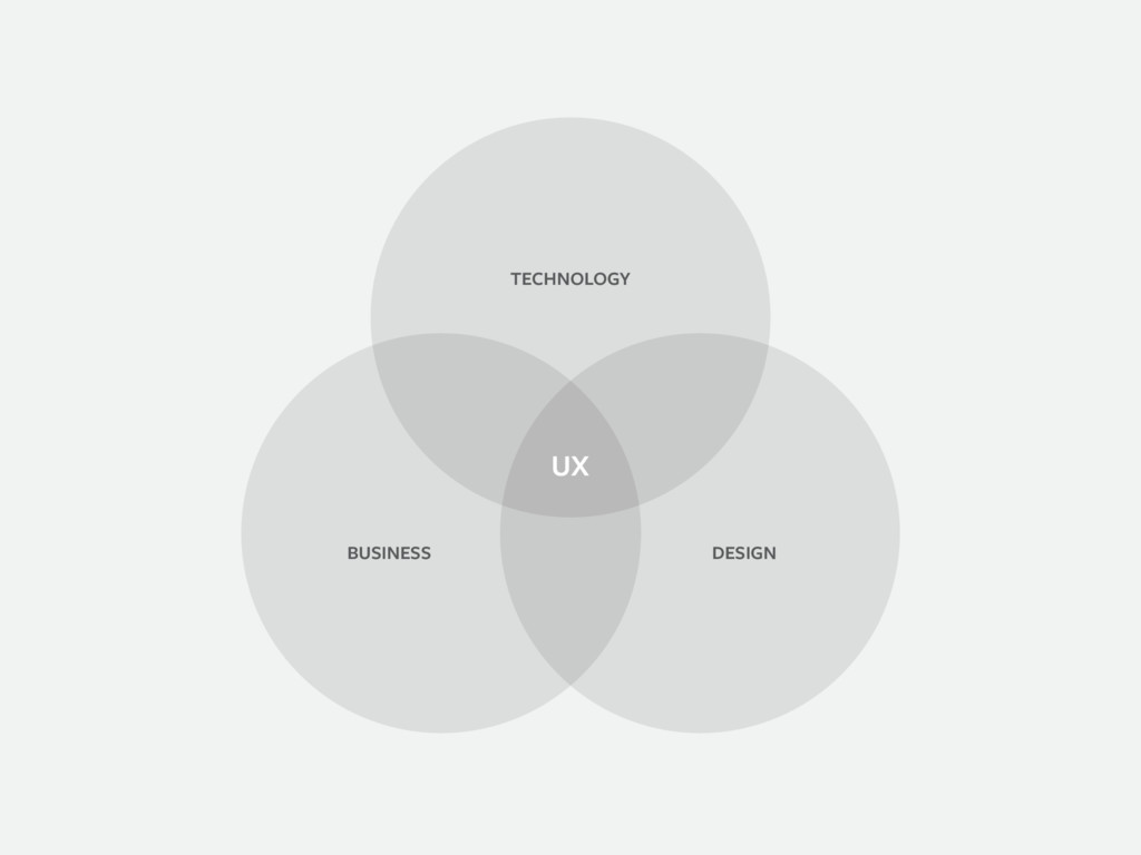 UX TECHNOLOGY DESIGN BUSINESS