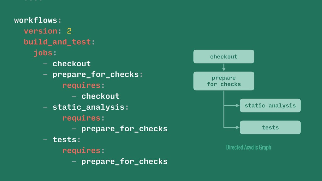 workflows: #... #... version: 2 build_and_test:...