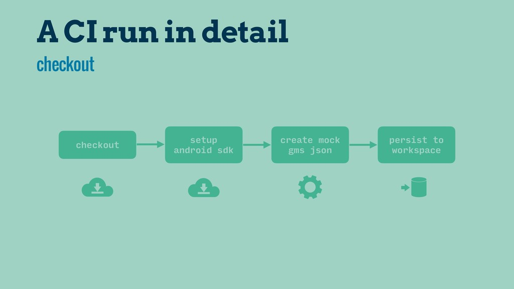 A CI run in detail checkout setup android sdk c...