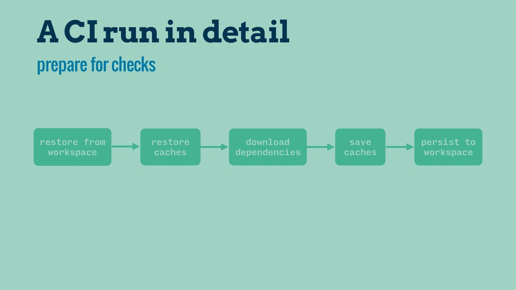 A CI run in detail restore from workspace resto...