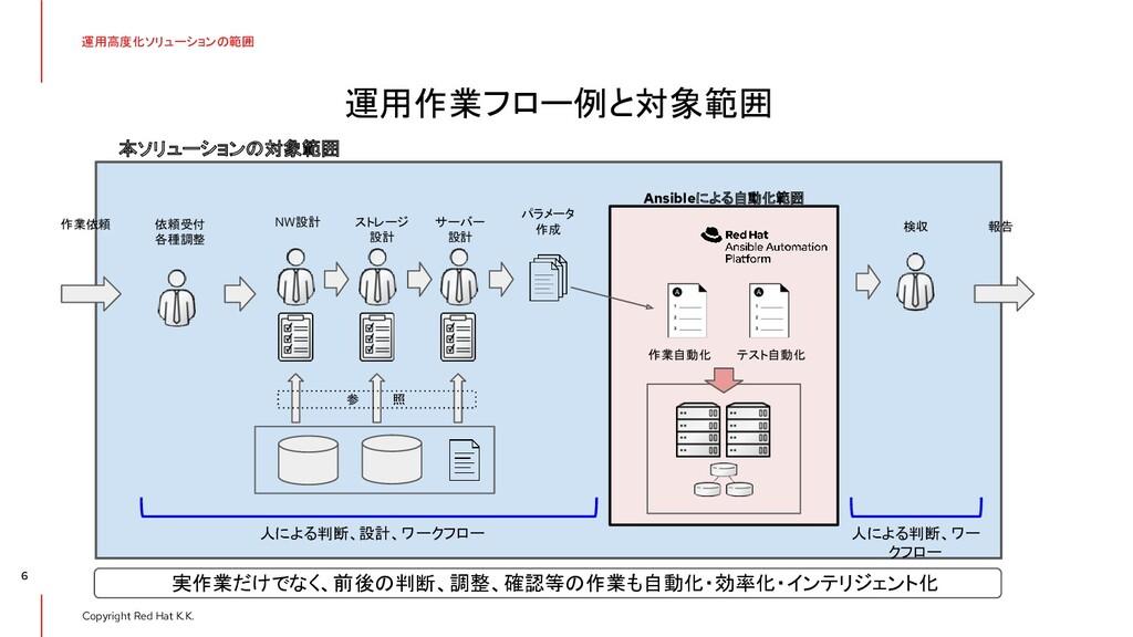 Copyright Red Hat K.K. 運用高度化ソリューションの範囲 6 運用作業フロ...