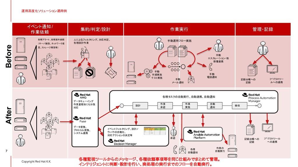 Copyright Red Hat K.K. イベント通知/ 作業依頼 集約/判定/設計 作業...