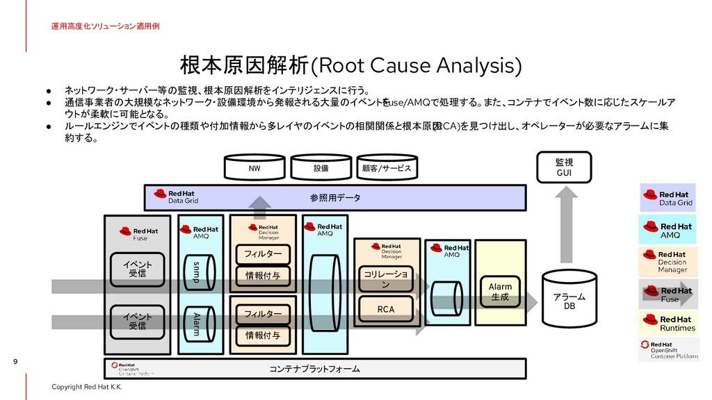 Copyright Red Hat K.K. 9 参照用データ Alarm 生成 snmp イ...