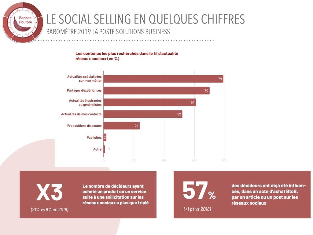 LE SOCIAL SELLING EN QUELQUES CHIFFRES BAROMÈTR...