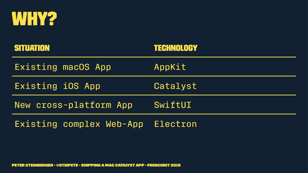 Why? Situation Technology Existing macOS App Ap...