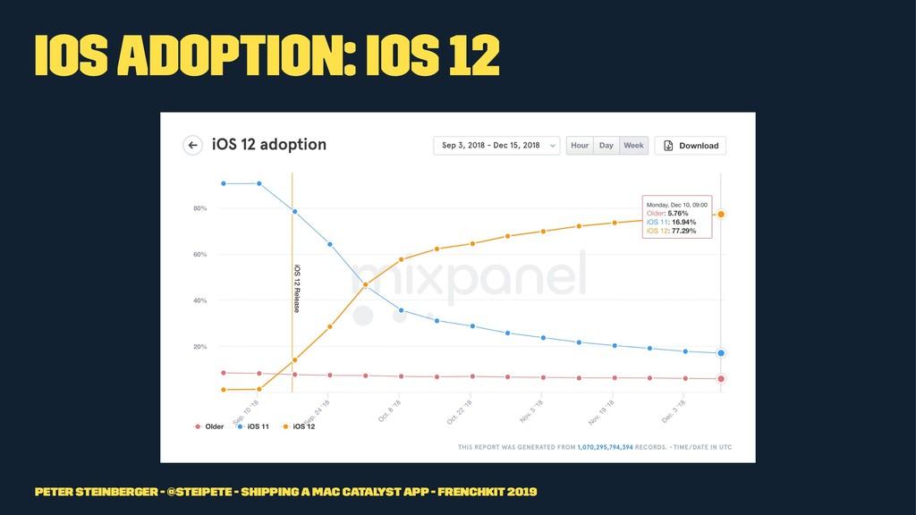 iOS Adoption: iOS 12 Peter Steinberger - @steip...