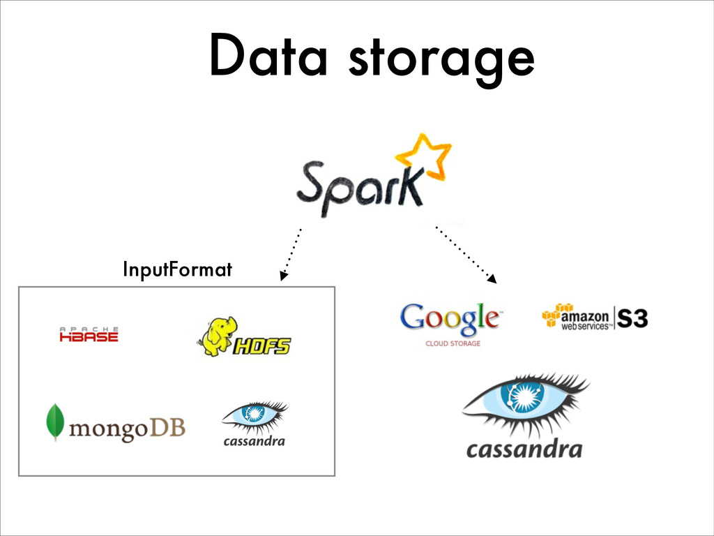 InputFormat Data storage